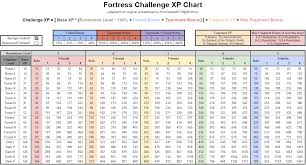 Brilliant Event Fortress Challenge Xp Chart Harrypotterwu