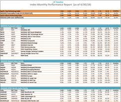 Index Monthly Performance Report Nasdaq