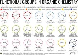 Organic Chemistry Functional Groups Chart Pdf Functional Groups In Organic Compounds