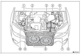 Toyota RAV4 Owners Manual: Engine compartment - Do-it-yourself ...