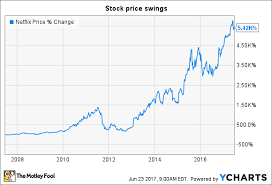 Netflix Stock Price Chart Netflix Inc In 4 Charts The Motley Fool