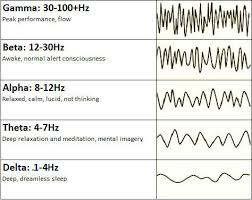 The Brainwave Frequencies Behind Your Mood