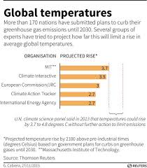 7 Stumbling Blocks To A Climate Deal In Paris World