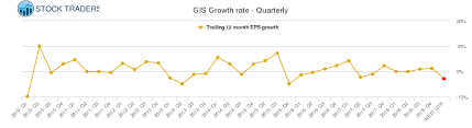 Gis Chart 2017 Gis General Mills Stock Growth Chart Quarterly