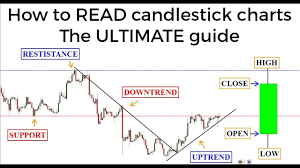 How To Read Charts And Graphs For Stocks Candlestick Charts The Ultimate Beginners Guide To Reading A Candlestick Chart