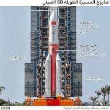 الصين تؤكد سقوط حطام صاروخها الفضائي الخارج عن السيطرة في المحيط الهندي -  BBC News عربي