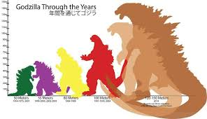 Competent Godzilla Height Comparison Godzilla Height