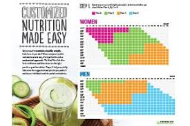 Herbalife Meal Plans The Right Meal Plan For You