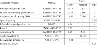 Basic Properties Of Aggregate Download Table