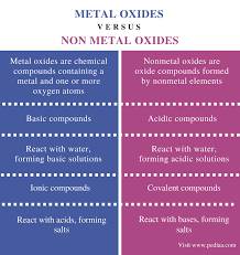 Difference Between Metal Oxides and Non Metal Oxides | Definition ...
