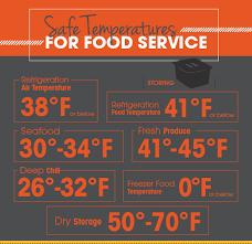 Restaurant Fridge Temperature Chart Safe Temperatures For Food Service Infographic Tundra