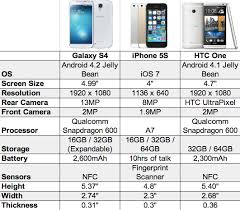 galaxy s4 screen size iphone 5s vs galaxy s4 vs htc one