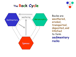 the rock cycle in michigan ppt  the rock cycle weathering sedimentary metamorphic igneous