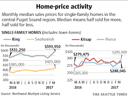 King County Median Home Price Chart Seattles Median Home Price Hits Record 700 000 Double 5