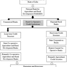 Usda Rural Development Organizational Chart Pdf Comparative Analysis Of Agricultural Credit System And