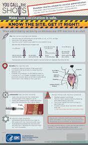 Healthcare Professionals Intramuscular Influenza