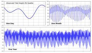 Puget Sound Tides Encyclopedia Of Puget Sound