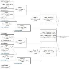 Alabama Softball Womens College World Series Preview Bama