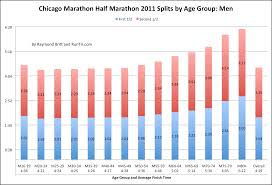 5k Timing Chart 15 Unexpected Mile Times By Age