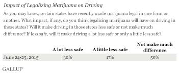 in u s % say legal marijuana will make roads less safe impact of legalizing marijuana on driving 2015