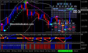 Renko Scalp Forex Binary Options Trading Strategy Forex