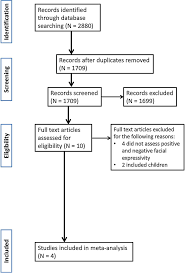 Prisma Flow Chart Of The Study Selection Process For The