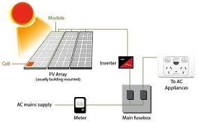 solar energy stelr figure 9 a pv solar array is connected to an inverter before the