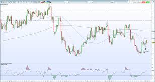Canadian Dollar Forecast Usd Cad Price Remains Vulnerable