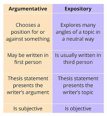 Thesis Argumentative Essay How To Write An Expository Essay Essay Tigers