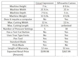 Silhouette Machine Comparison Chart Cricut Vs Silhouette A Comparison Chart On The Two So