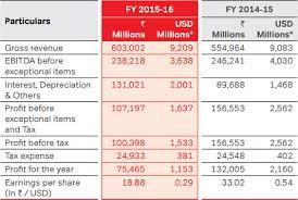 Airtel Annual Report 2015 16