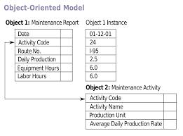 Relational Data Modelling Object Relational Database Wikipedia