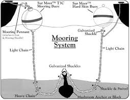 Constructing A Permanent Mooring West Marine