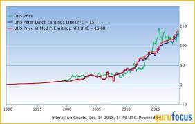 Wcg Price Chart Goldman Sachs Takes Action On Pharma Stocks Gurufocus Com