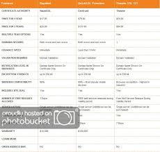 Quickssl Vs Rapidssl Comparison Chart By Platinum Authority