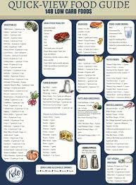 Food And Carbohydrates Chart Low Carb Food List Printable Carb Chart Keto Size Me