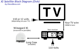 direct tv wiring diagram wiring diagrams and schematics satellite tv for your rv