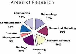This Pie Chart Diagram Shows The Distribution Of Tsunami
