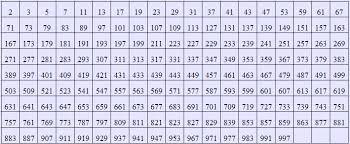 Prime Chart To 1000 Prime Number Calculator Calculator Swiftutors Com