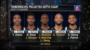 Timberwolves Depth Chart Nba Com