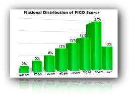 Fico Credit Score Range Chart Understanding The Fico Credit Score Range Finance Career