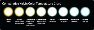 Led Kelvin Color Chart Kelvin Color Scale Blueskyinternational Com Co
