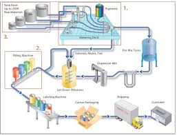 Manufacturing Process Flow Chart Pdf Process Flow Diagram Beverage Industry Get Rid Of Wiring