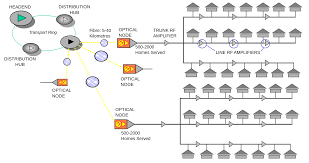 file hfc network diagram svg wikimedia commons hybrid topology images at Hybrid Network Diagram