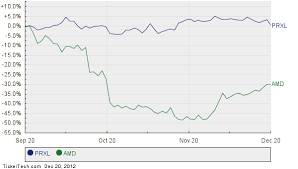 Parexel International Moves Up In Market Cap Rank Passing