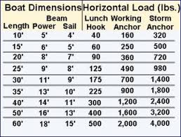 7 Inflatable Boat Comparison Chart Boat Weight Chart
