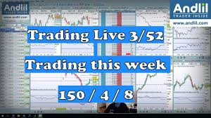 Dow Jones Live Futures Chart Video Examples Of My Trades Dow Jones Futures Scalping 3 52