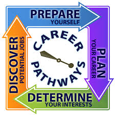 new career planning website to offer help to supporting services new career planning website to offer help to supporting services staff mcps staff bulletin article
