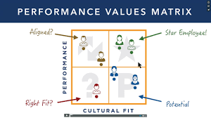 performance management process archives performance culture performance culture video describes how its performance management software can improve performance in an organization and