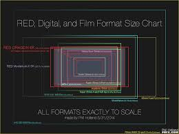 Red Digital And Film Format Size Chart By Phil Holland